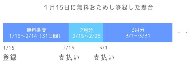 dアニメストア登録日と料金発生タイミング