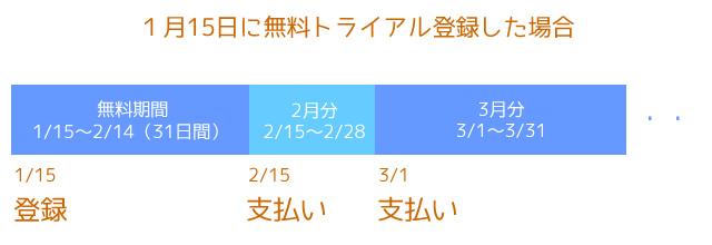 U-NEXT無料期間と料金発生日