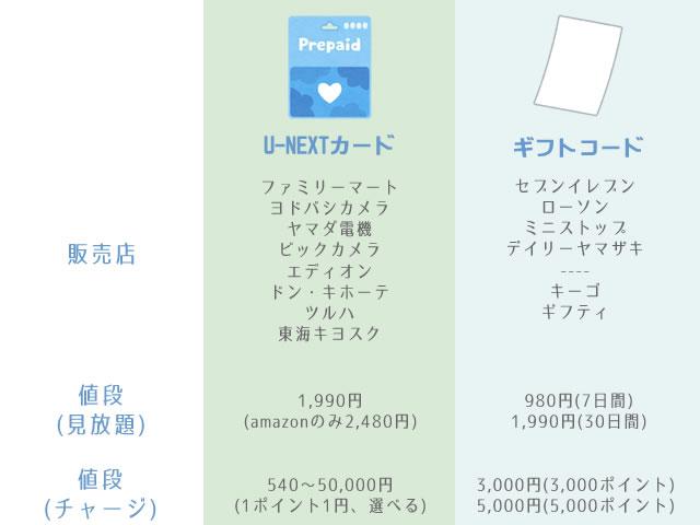 U-NEXTカードとギフトコードの比較表