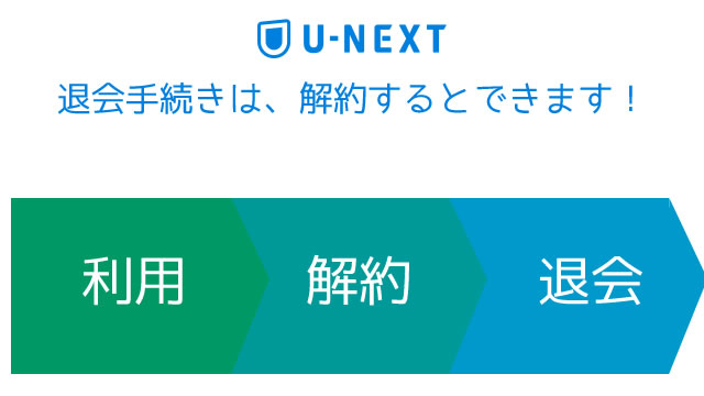 U-NEXTの退会手続き